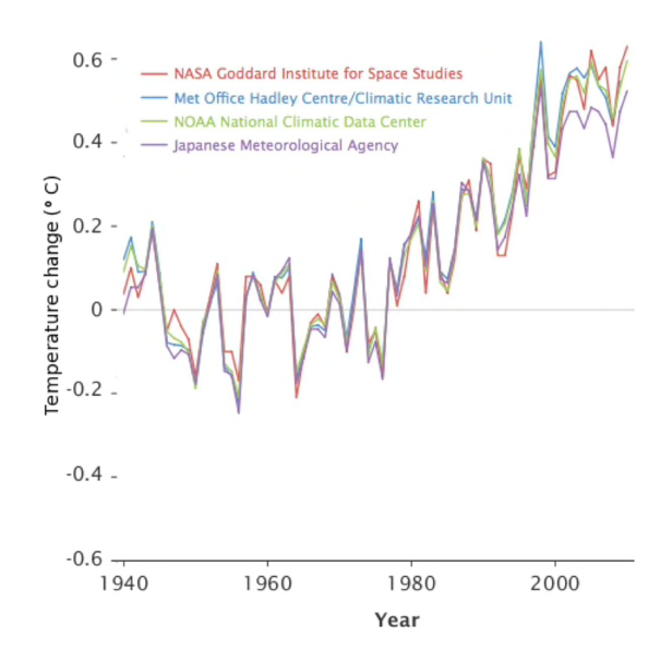 The global-temperature-change chart shown to study participants.