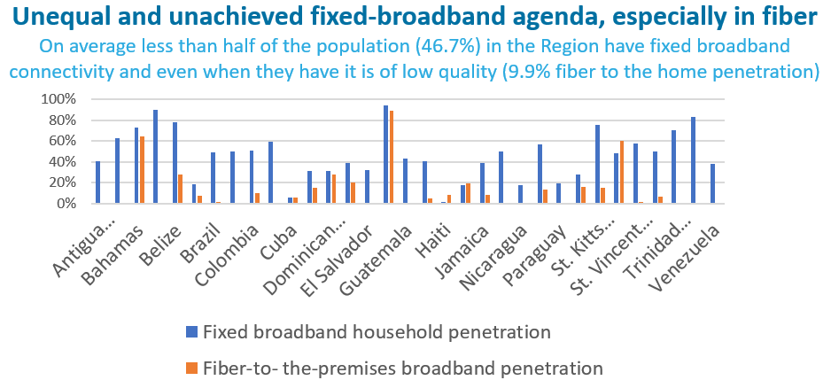 Broadband penetration is lagging in the LAC region