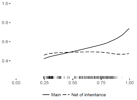 Impact of inheritance
