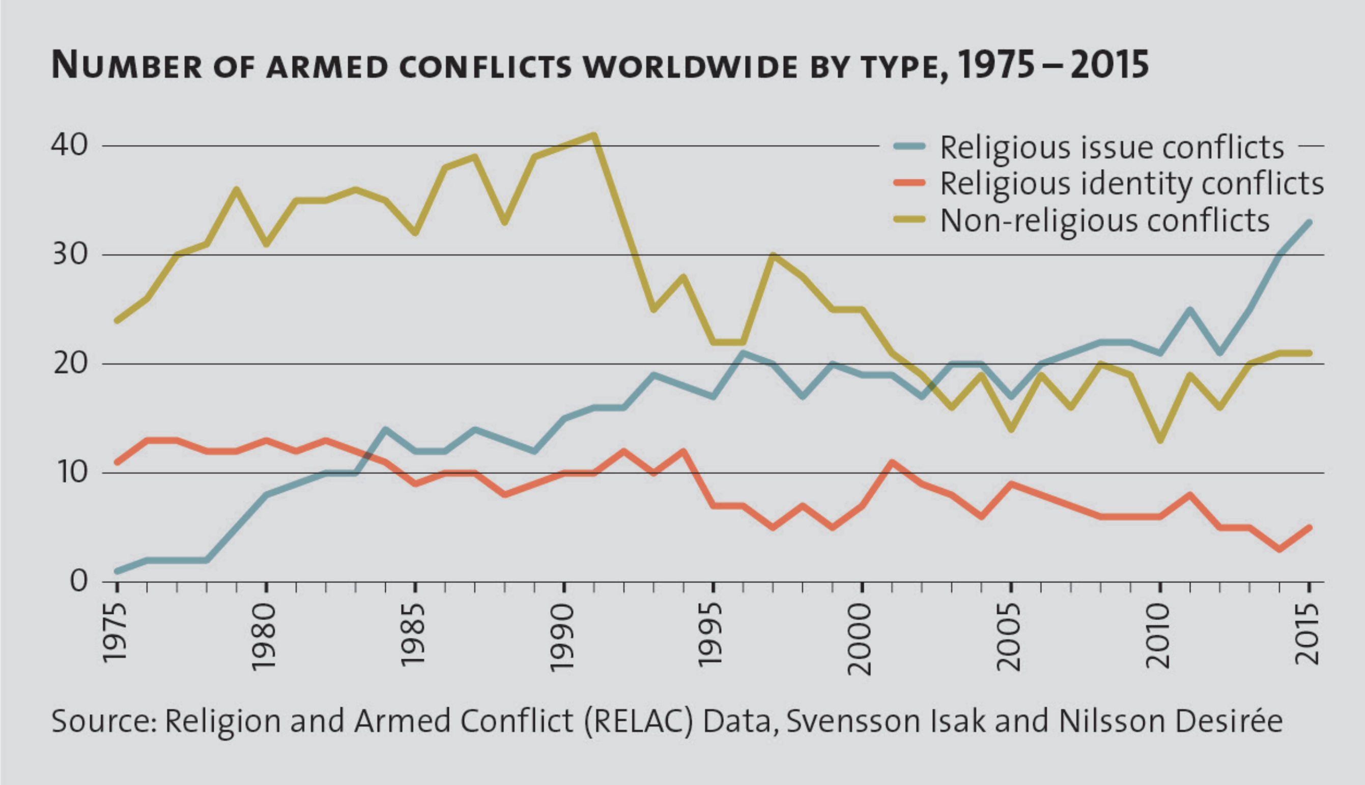 Religious violence has been rising for years