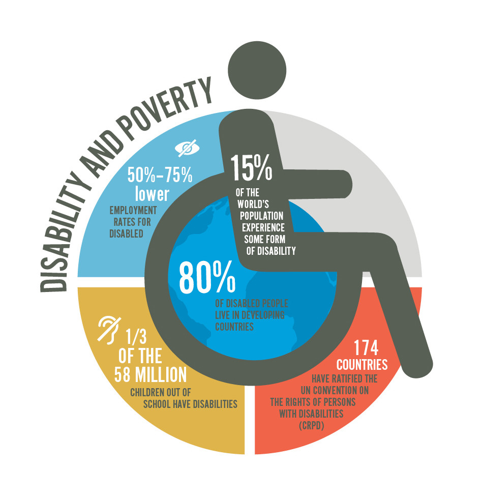 a chart showing the relationship between poverty and disability
