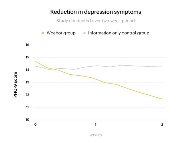 A randomised trial showed that a mental health chatbot was useful in alleviating symptoms of depression