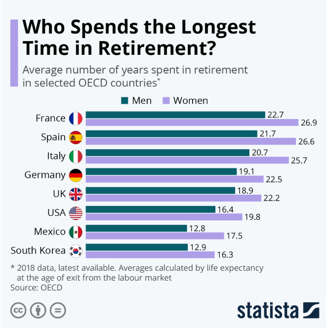 Who spends the longest time in retirement