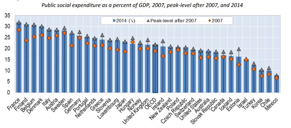 Public social expenditure as a percent of GDP.