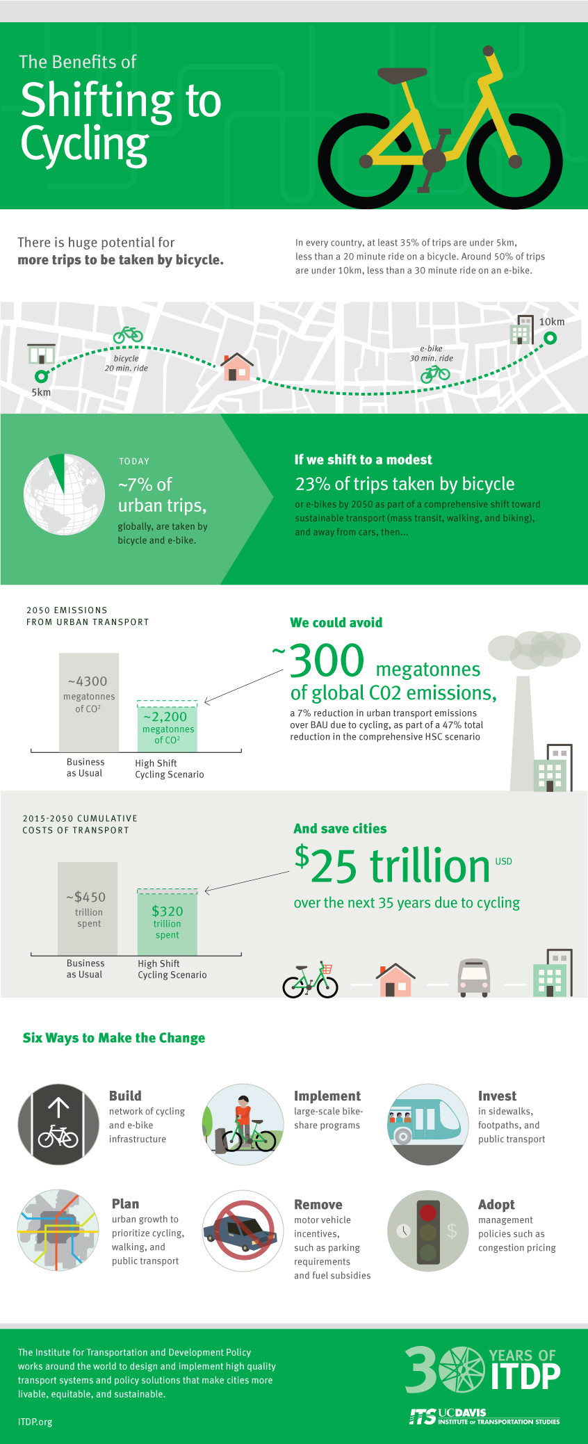 an infographic showing the benefits of shifting to cycling