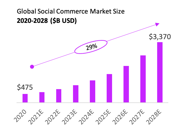 Figure 2. Projected growth in global social commerce. (Source: GrandView Research).