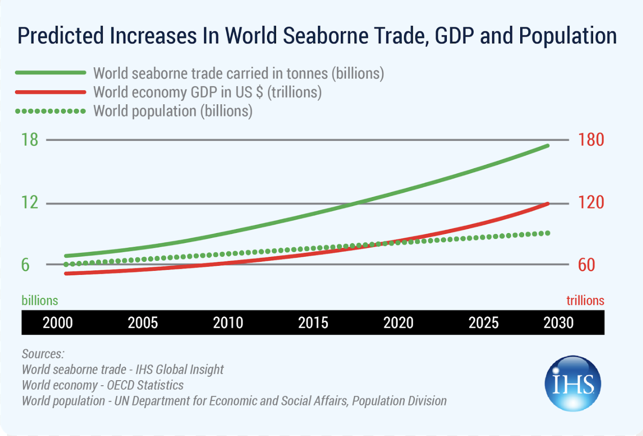 Increasing volumes of seaborne trade make the IMO's emission targets even tougher