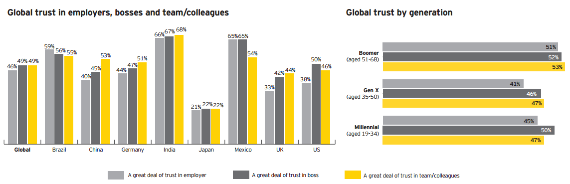 Global trust in employers, bosses and team/colleagues