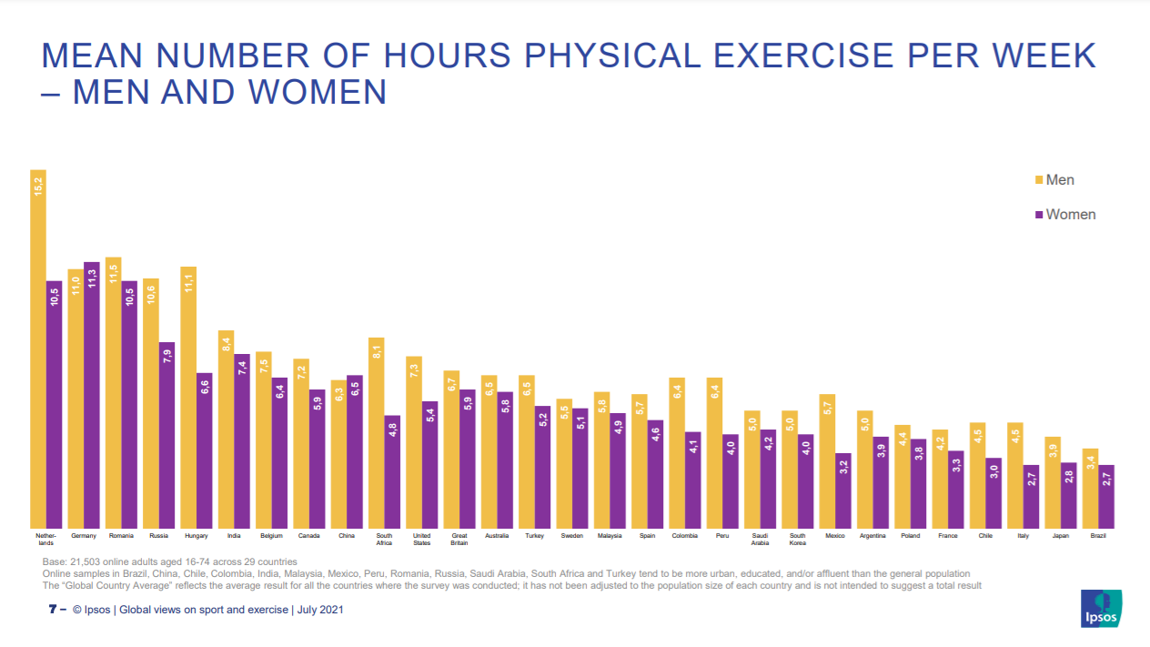 Numărul de ore de exerciții pe săptămână pe care le fac atât bărbații, cât și femeile