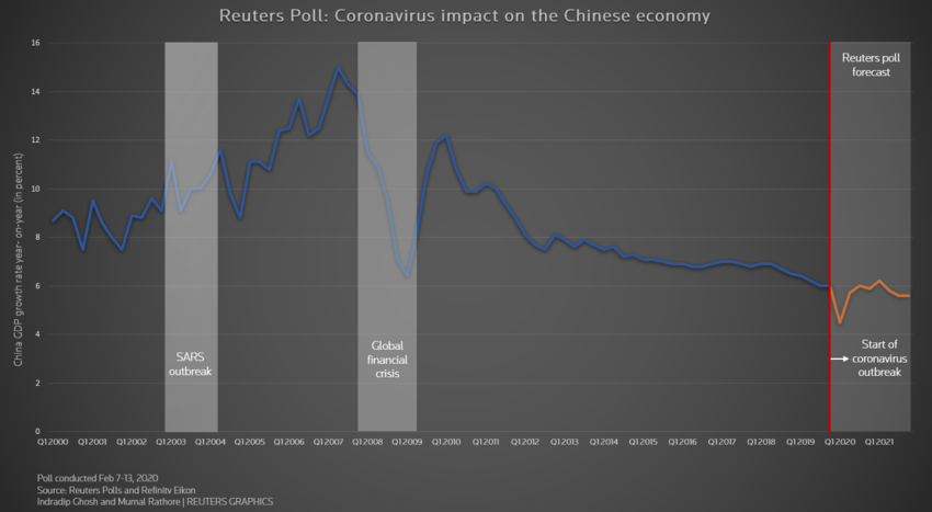 China's economy predicted to grow at its slowest rate since the financial crisis.