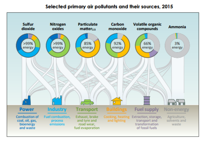 Selected primary air pollutants and their sources, 2015