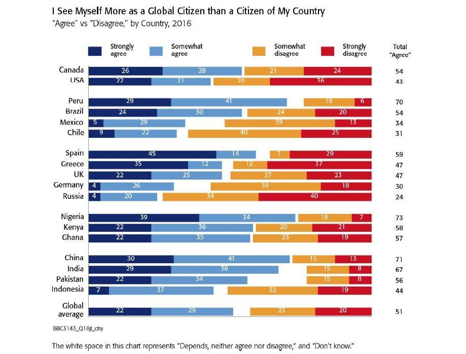 I see myself more as a global citizen than a citizen of my country