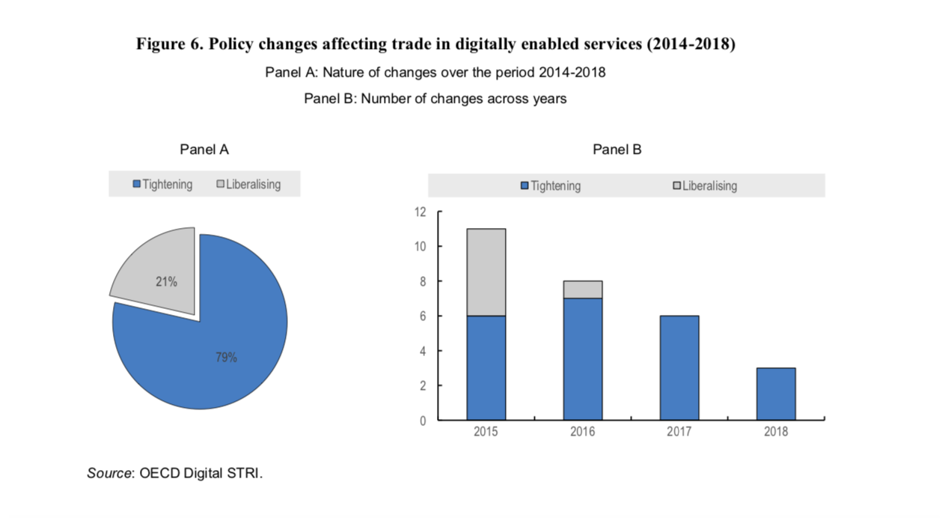 Policy changes affecting trade in digitally-enabled services (2014-2018)