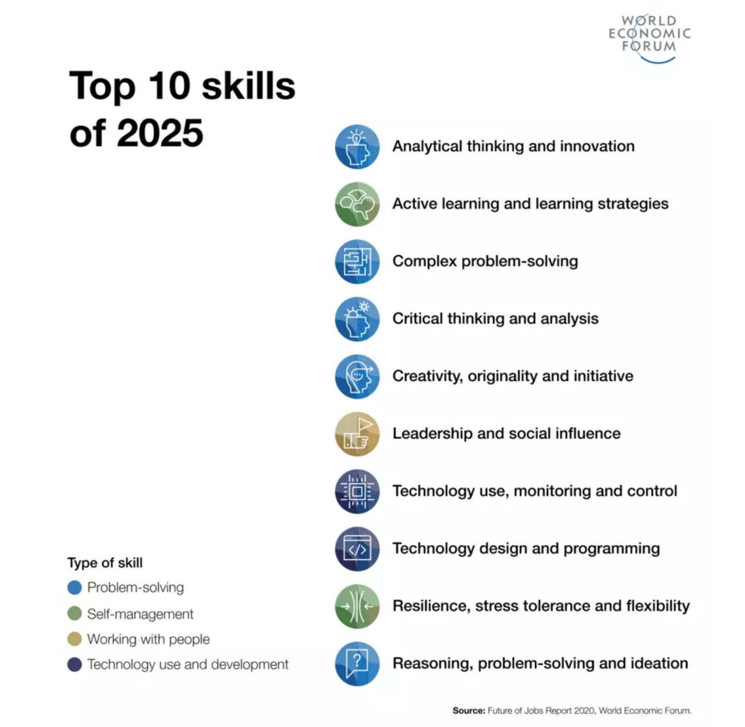 The top 10 skills of 2025