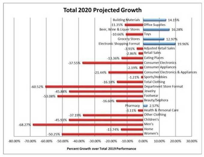 Total 202 projected growth