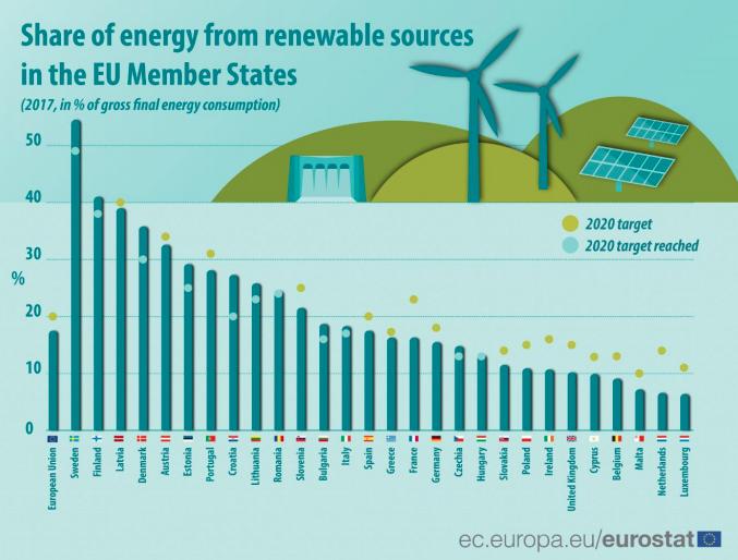 These 11 Eu States Already Meet Their 2020 Renewable