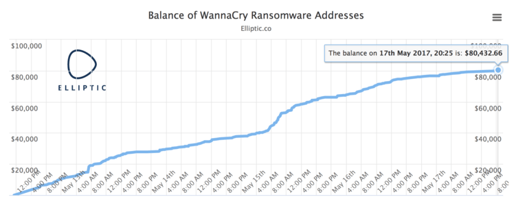 The chart shows the current balance of the three Bitcoin addresses known to be associated with the WannaCry ransomware.