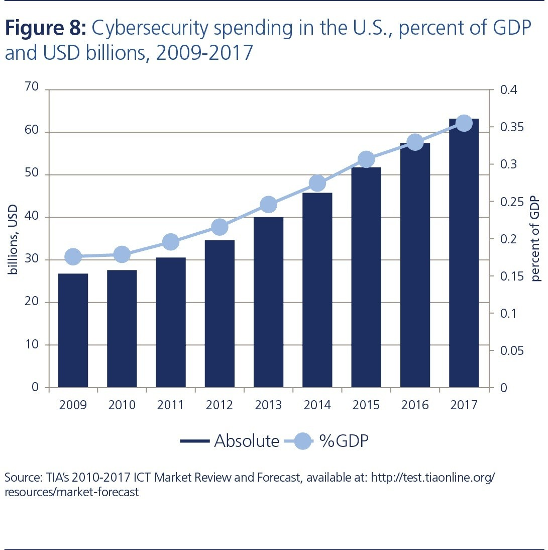 graph of cybersecurity spending over past few years in the US