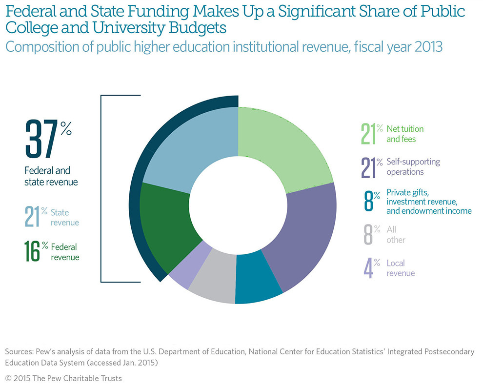 488a337ce89 A study in 2012 for the National Bureau of Economic Research shows  philanthropy in the USA contributed more than $4 billion annually to  operations, ...