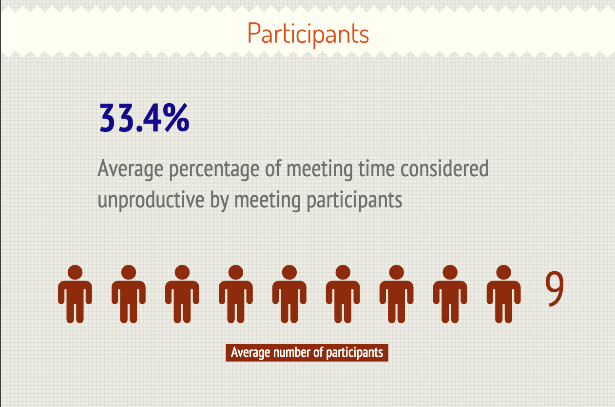 American office workers think one-third of meeting time is unproductive.