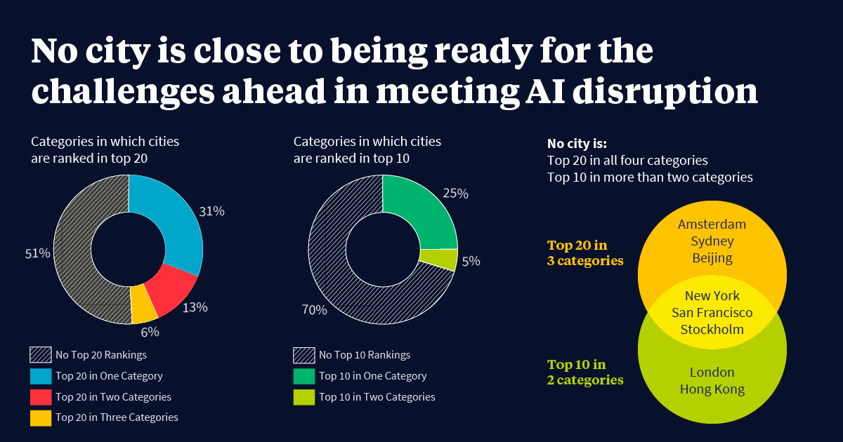 Pie chart showing cities ranking in terms of readiness for AI disruption