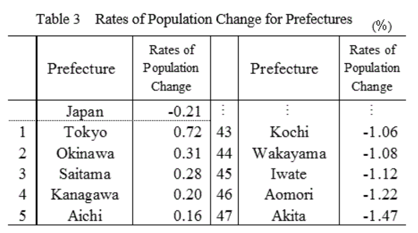 Population change by province in Japan.