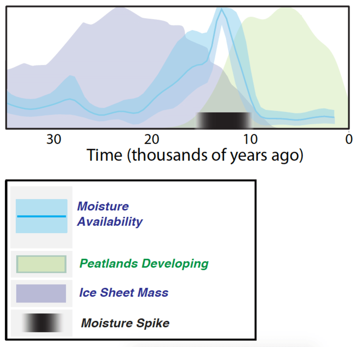 The study shows that a peak in moisture occurred between the time of the ice sheets melting, and the invasion of new vegetation types such as peatlands (data shown from Canada and northern United States).