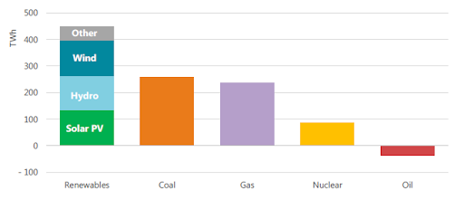 Change in electricity generation by source.