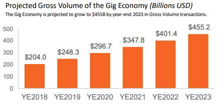 a chart showing the projected gross volume of the gig economy, which is projected to grow to $455 billion by the end of the year 2023 in Gross Volume transactions