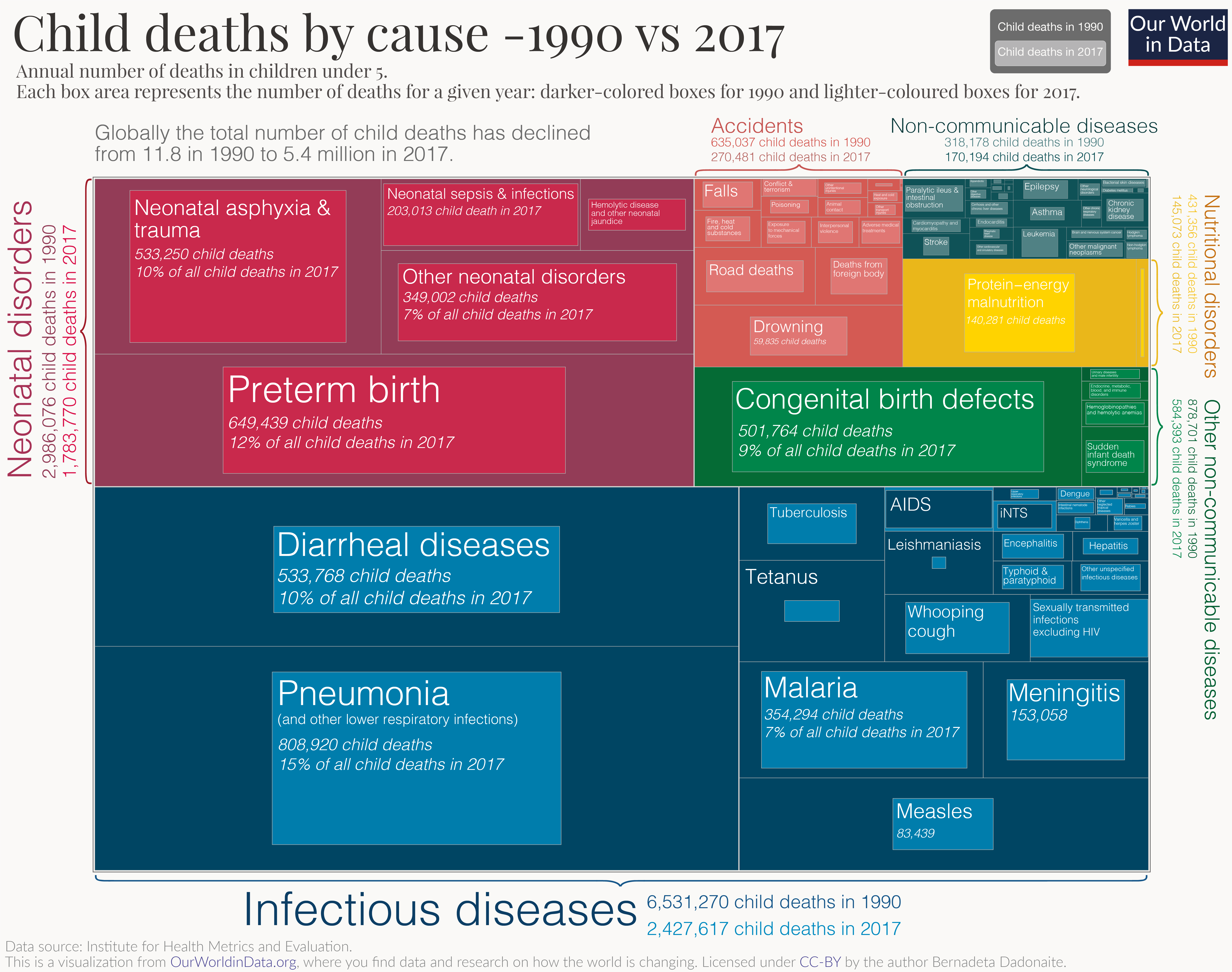 Child deaths by cause - 1990 vs 2017