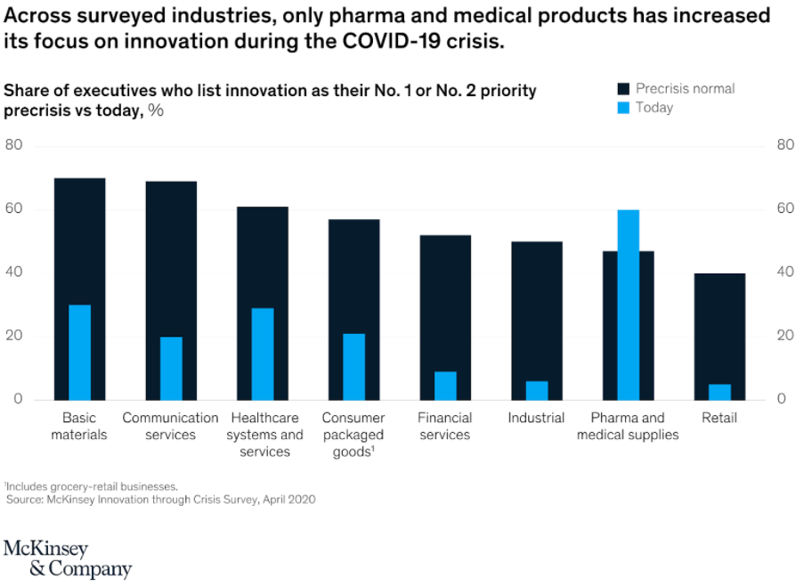 The focus on innovation in pharmaceutical and medical products has risen almost 30% during the pandemic.