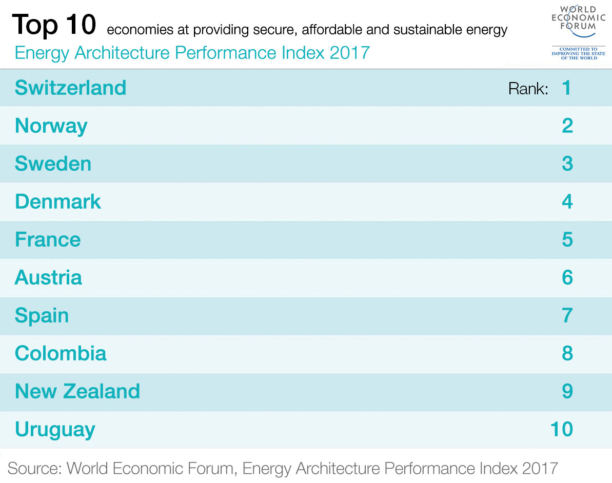 Top 10 economies at providing secure, affordable and sustainable energy