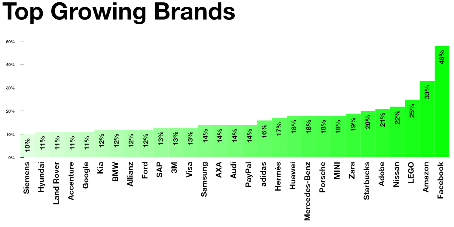 The top growing brands 2016