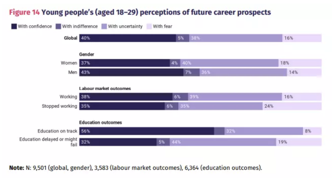 Perception of young people (18 to 29 years old) about future career prospects.