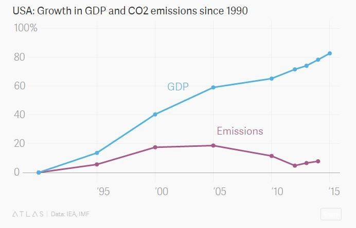 USA: Growth in GDP and CO2 emissions since 1990