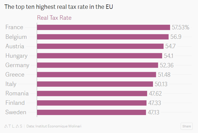 The top ten highest real tax rate in the EU