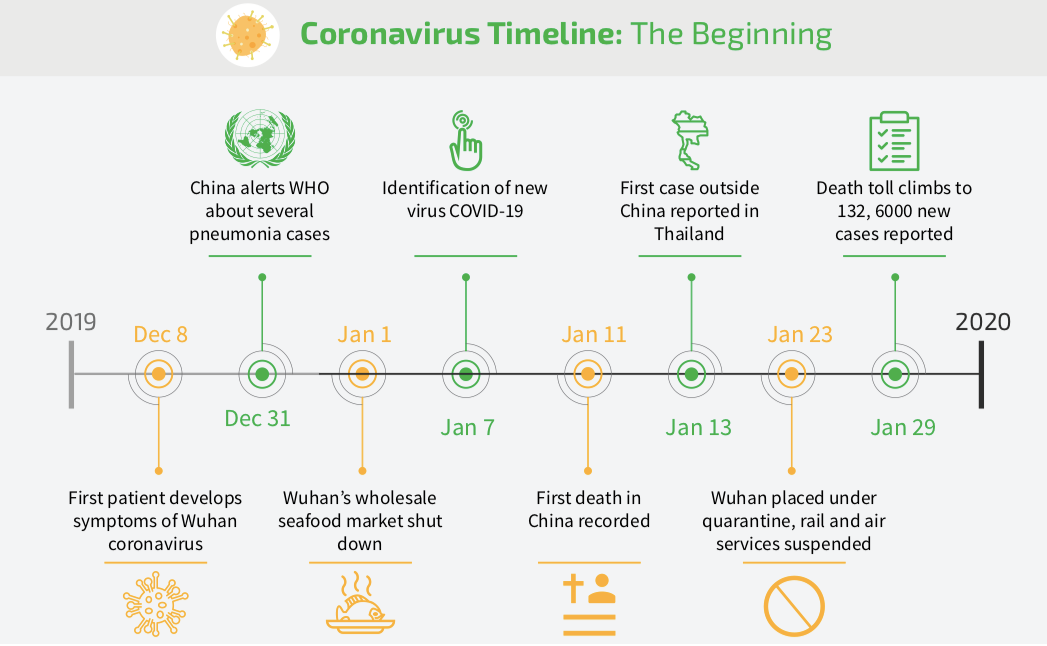 Key Milestones In The Spread Of The Coronavirus Pandemic A Timeline World Economic Forum