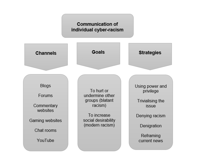 Channels, goals and strategies used by unaffiliated people when communicating cyber-racism.