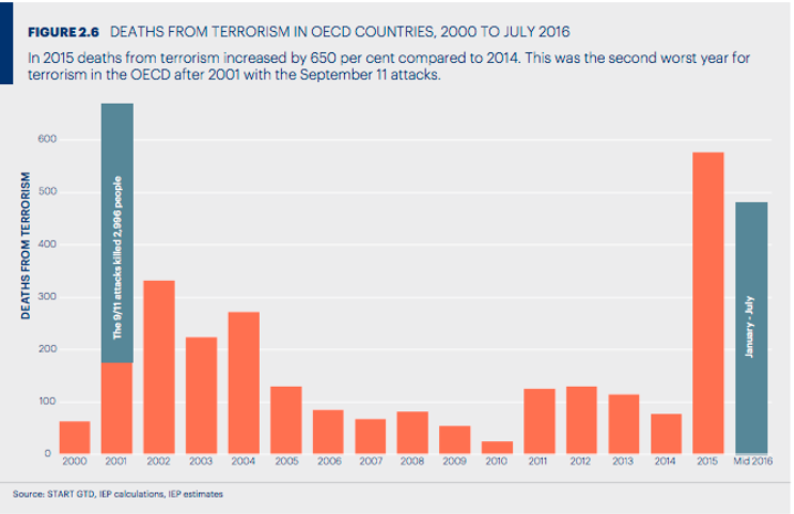 Deaths from terrorism in OECD countries, 2000 to July 2016