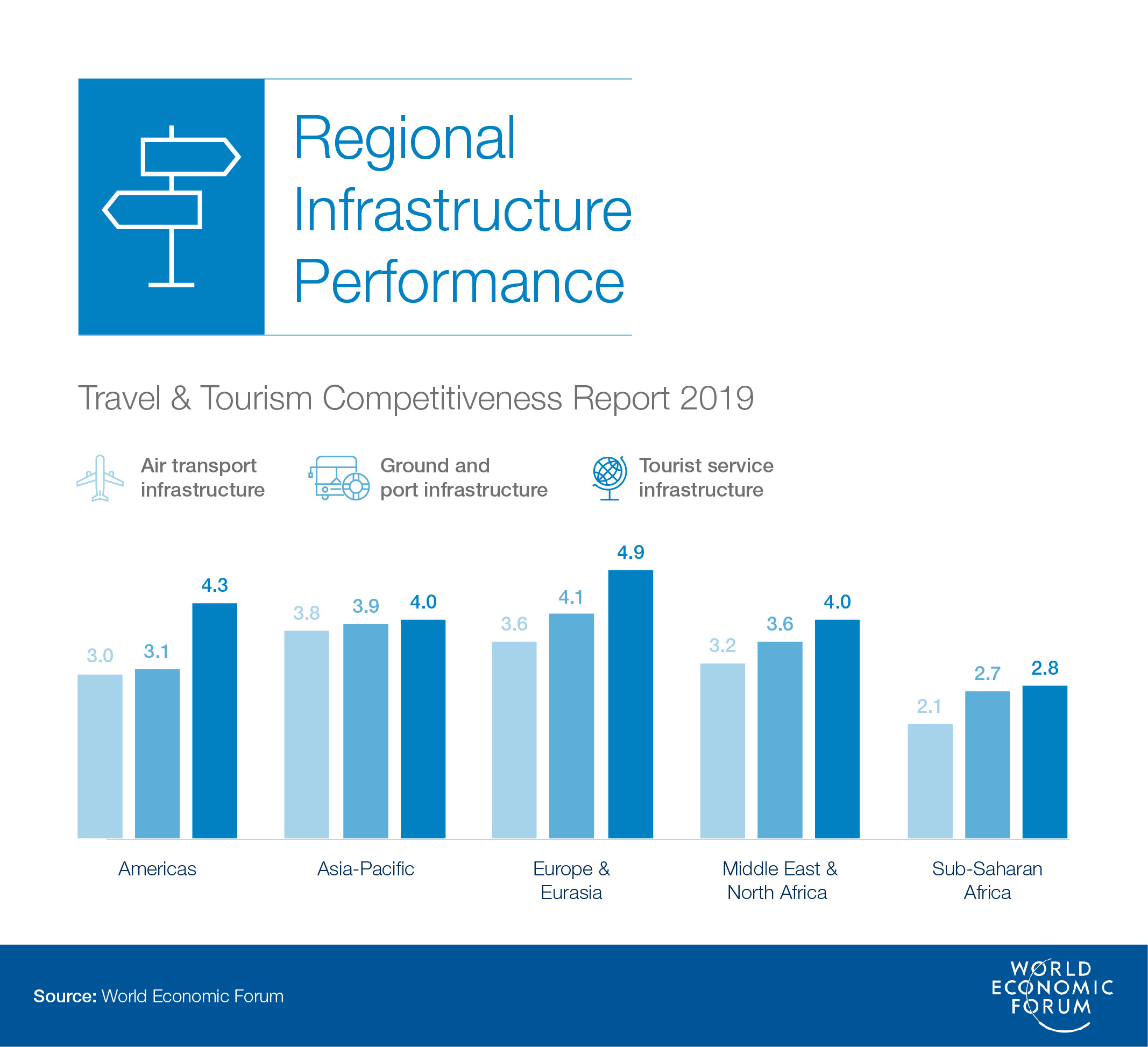 If you build it, they will come: Why infrastructure is