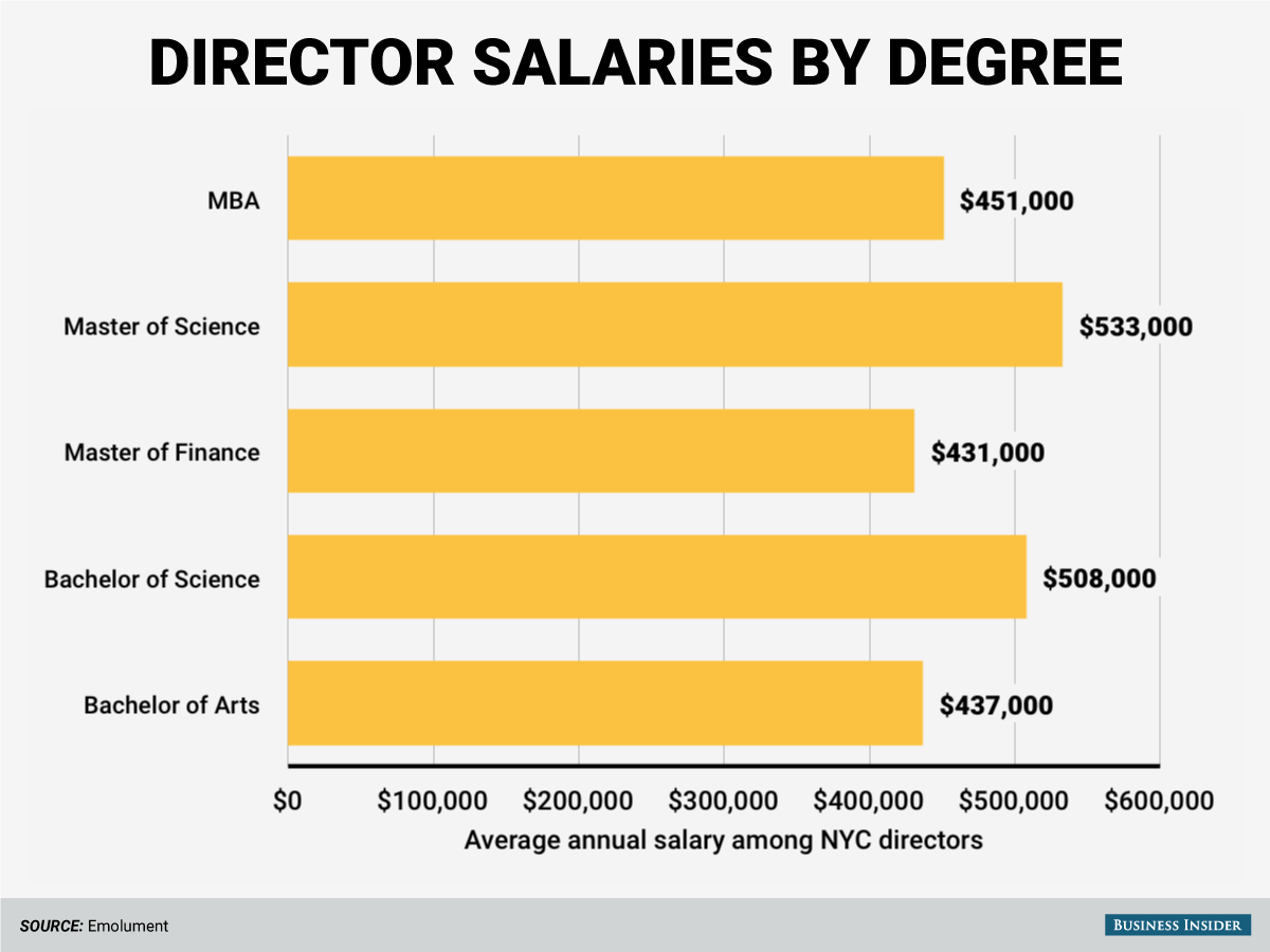 The highest-paid Directors have Master of Science degrees.