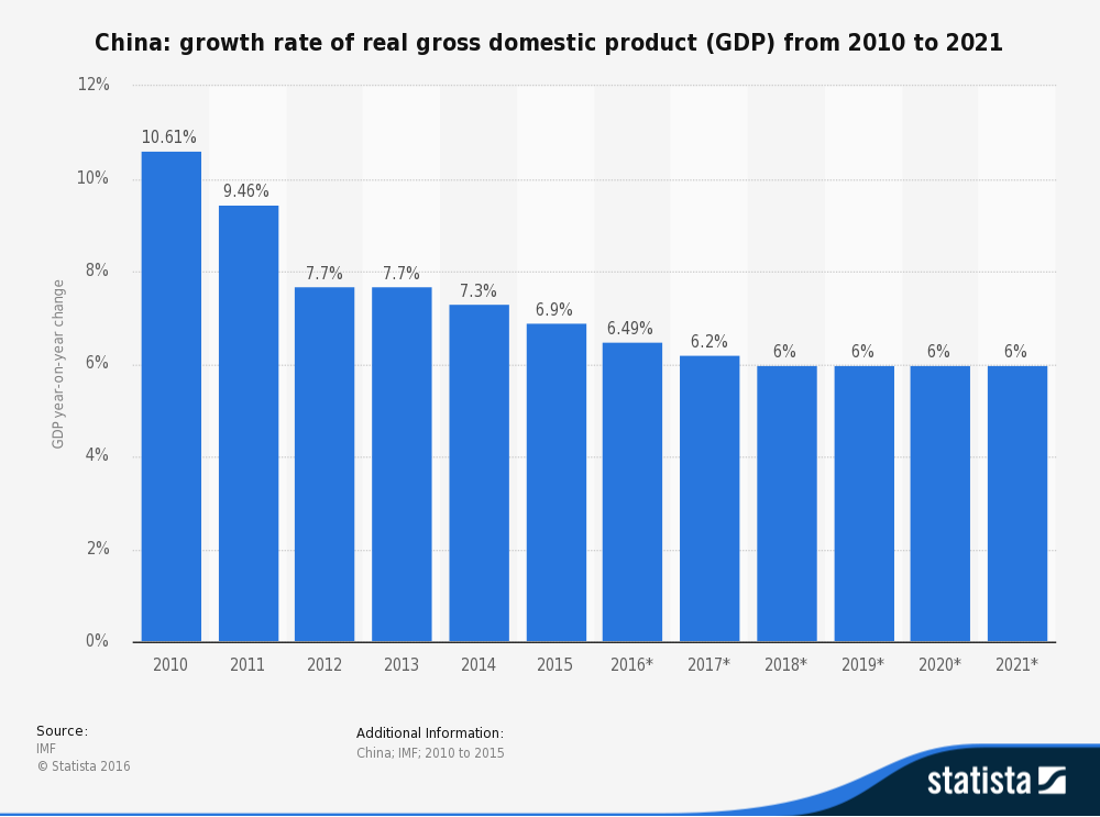 history of chinese economic growth China's economic development from 1860 to the present: previous chinese economic history pre-1949 chinese economic growth was partially constrained by various.