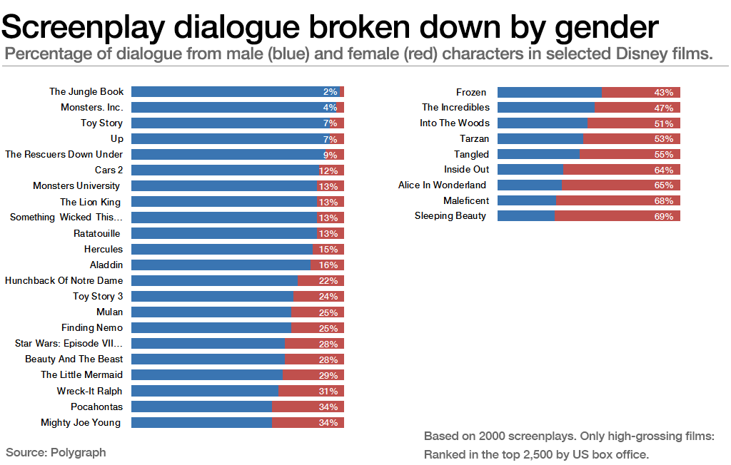 Screenplay dialogue broken down by gender