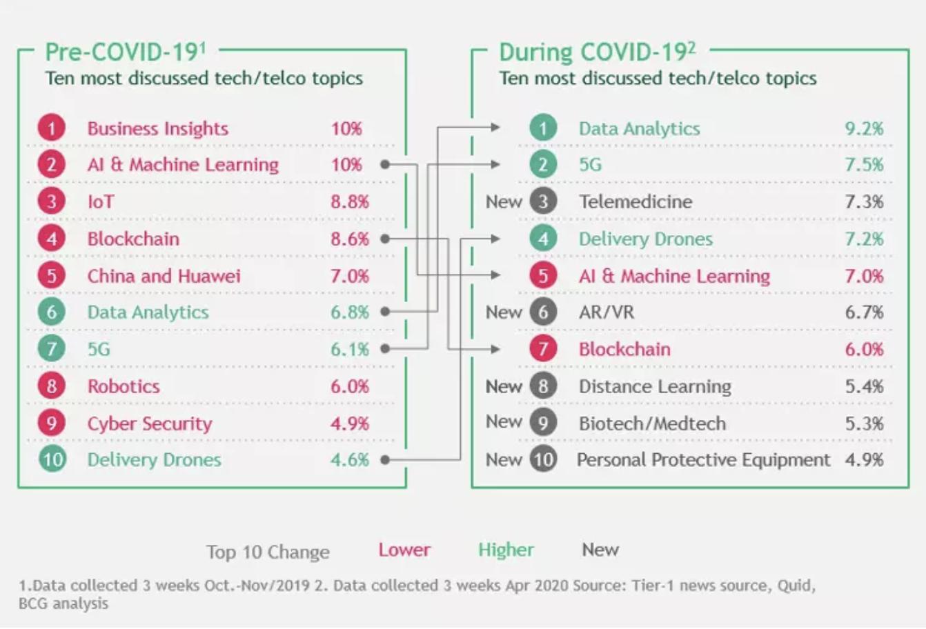 Los 10 temas técnicos más discutidos después de COVID-19