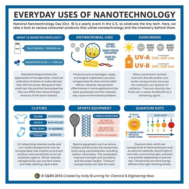 Common uses of nanotechnologies.
