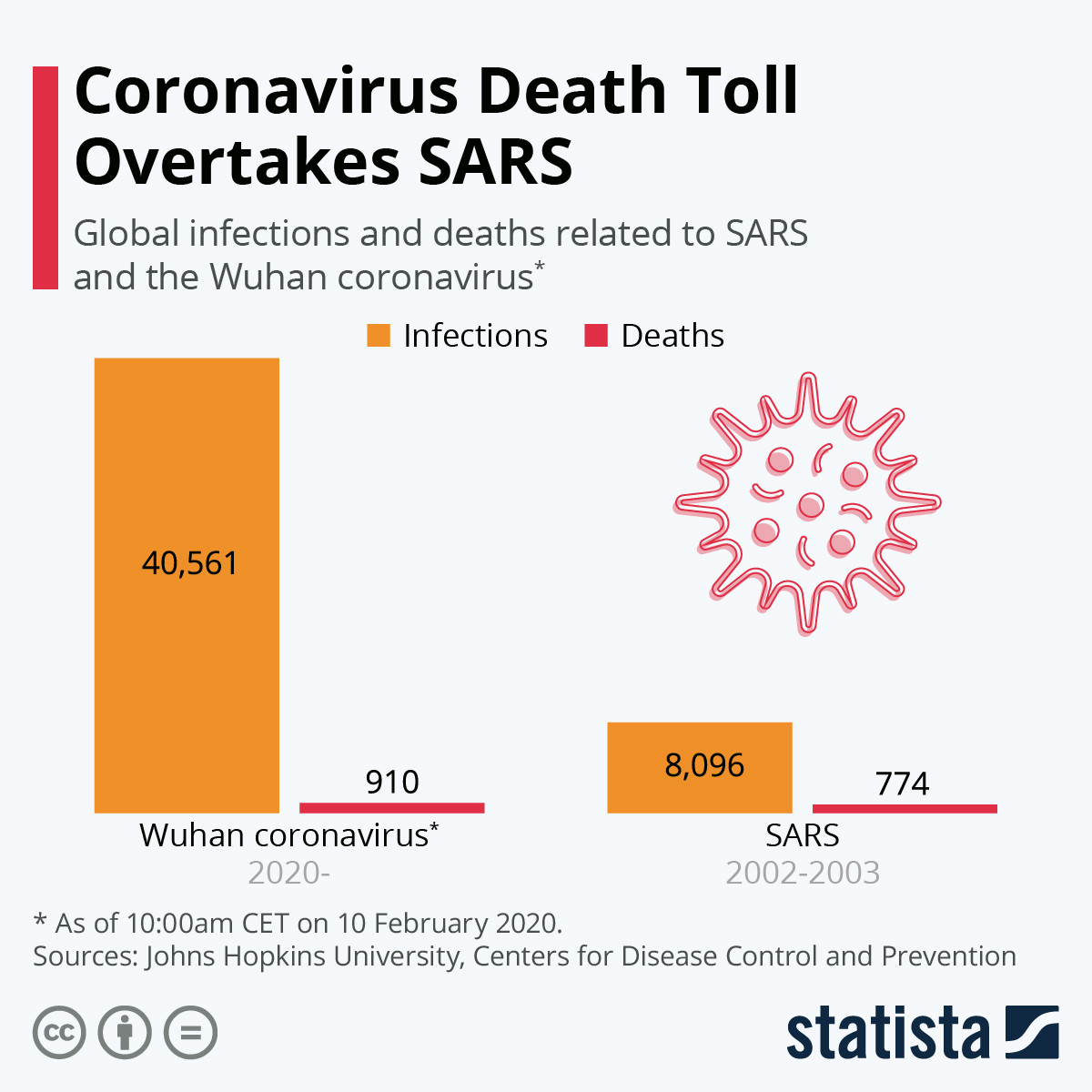 What Can MERS And SARS Teach Us About COVID-19? Two