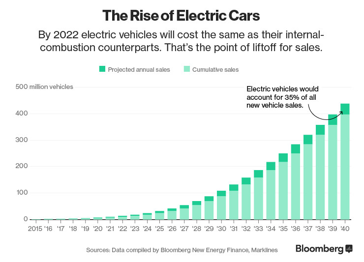 The Question We Should Really Be Asking About Electric Cars World Economic Forum