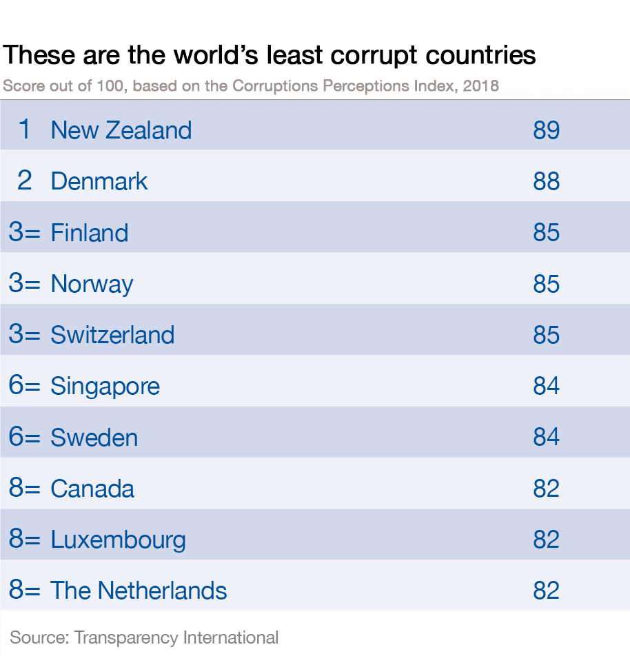 new zealand is the world s least corrupt nation world economic forum
