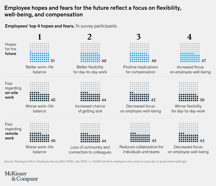 a chart showing employees' top 4 hopes and fears