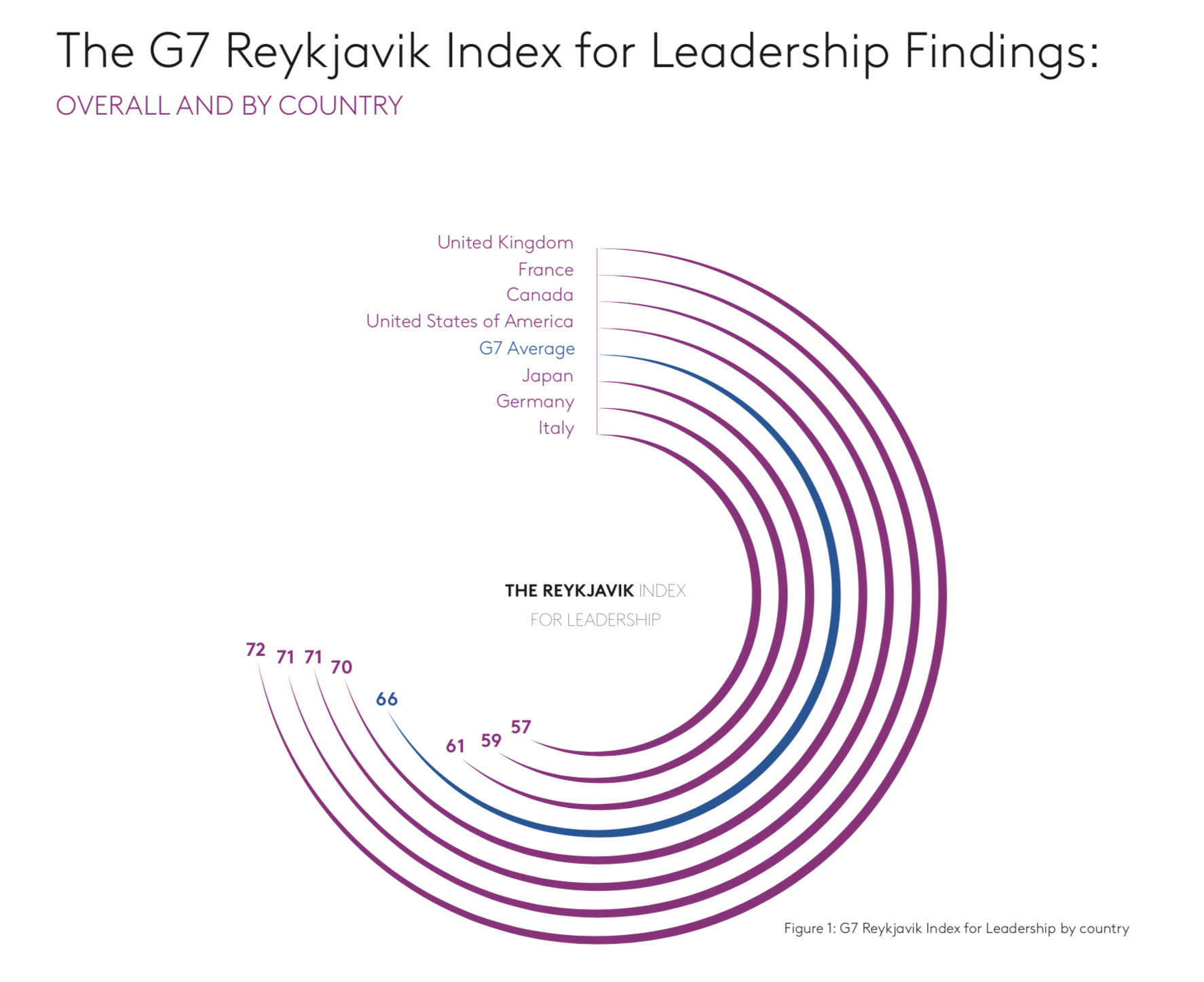 Equality of attitudes to women in leadership in the G7 nations, scored out of 100